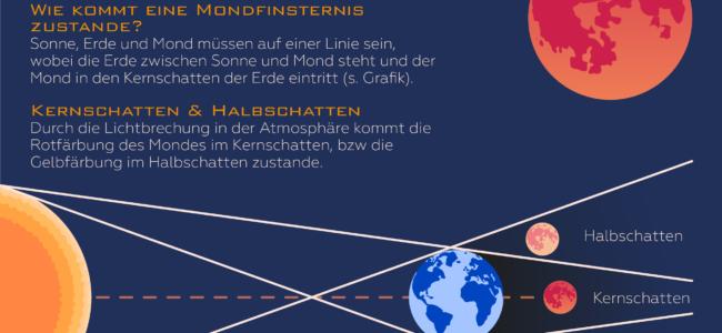 Mondfinsternis 2018: Alle wichtigen Infos zum Blutmond am 27. Juli!